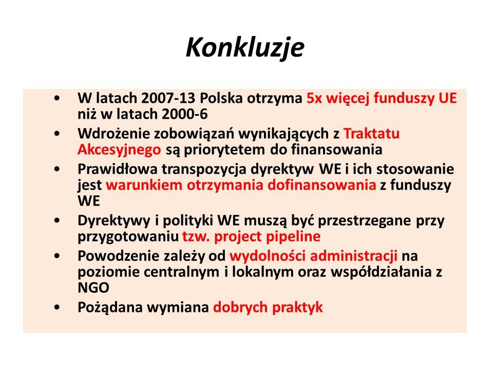 Konkluzje W latach 2007-13 Polska otrzyma 5x więcej funduszy UE niż w latach 2000-6.