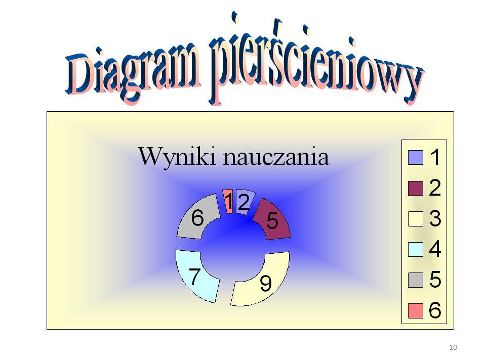 Diagram pierścieniowy