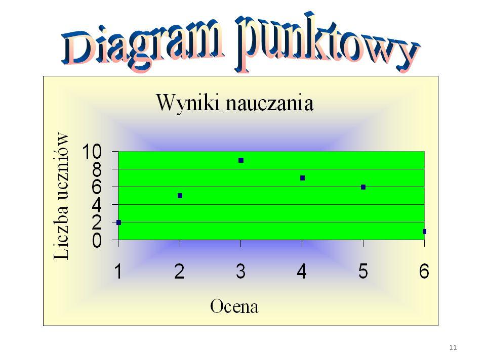 Diagram punktowy