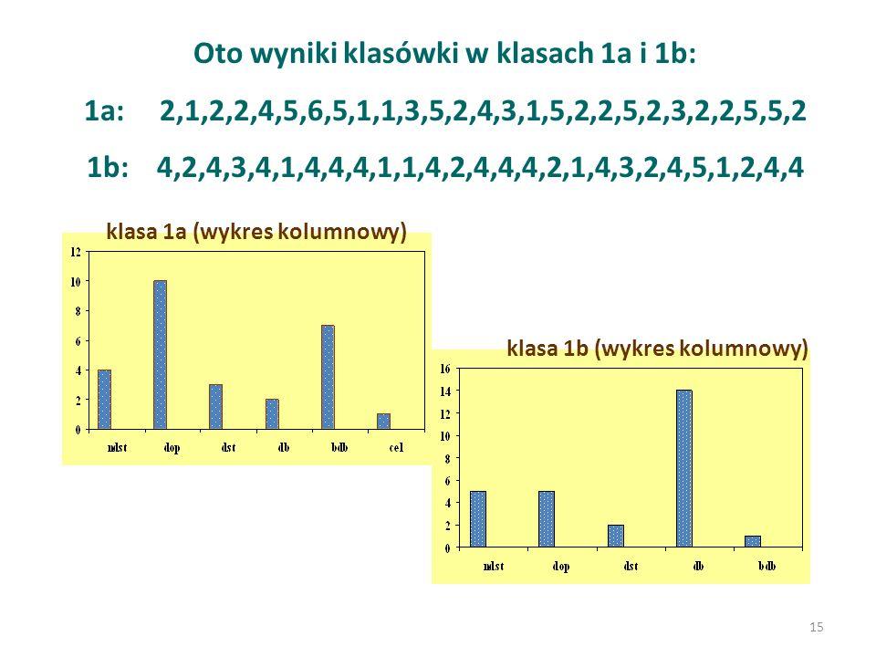 Oto wyniki klasówki w klasach 1a i 1b: