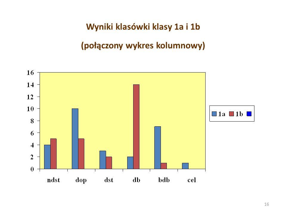 Wyniki klasówki klasy 1a i 1b (połączony wykres kolumnowy)
