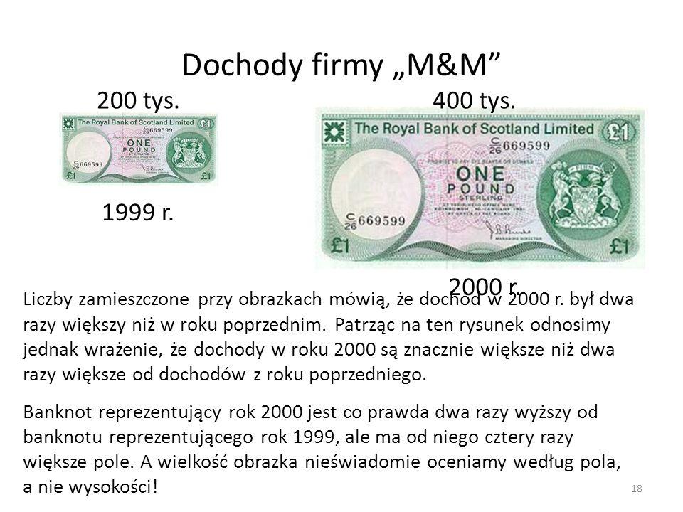 """Dochody firmy """"M&M 200 tys. 400 tys. 1999 r. 2000 r."""