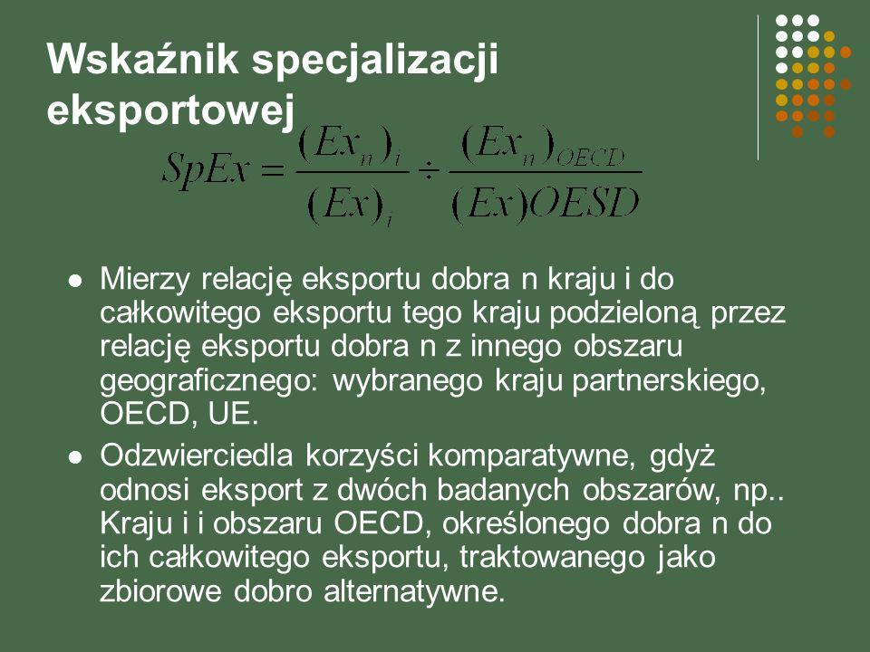 Wskaźnik specjalizacji eksportowej