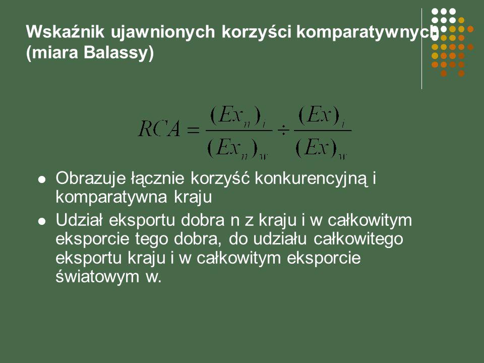 Wskaźnik ujawnionych korzyści komparatywnych (miara Balassy)