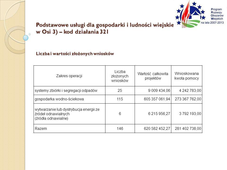 Podstawowe usługi dla gospodarki i ludności wiejskiej (działanie 3. 3