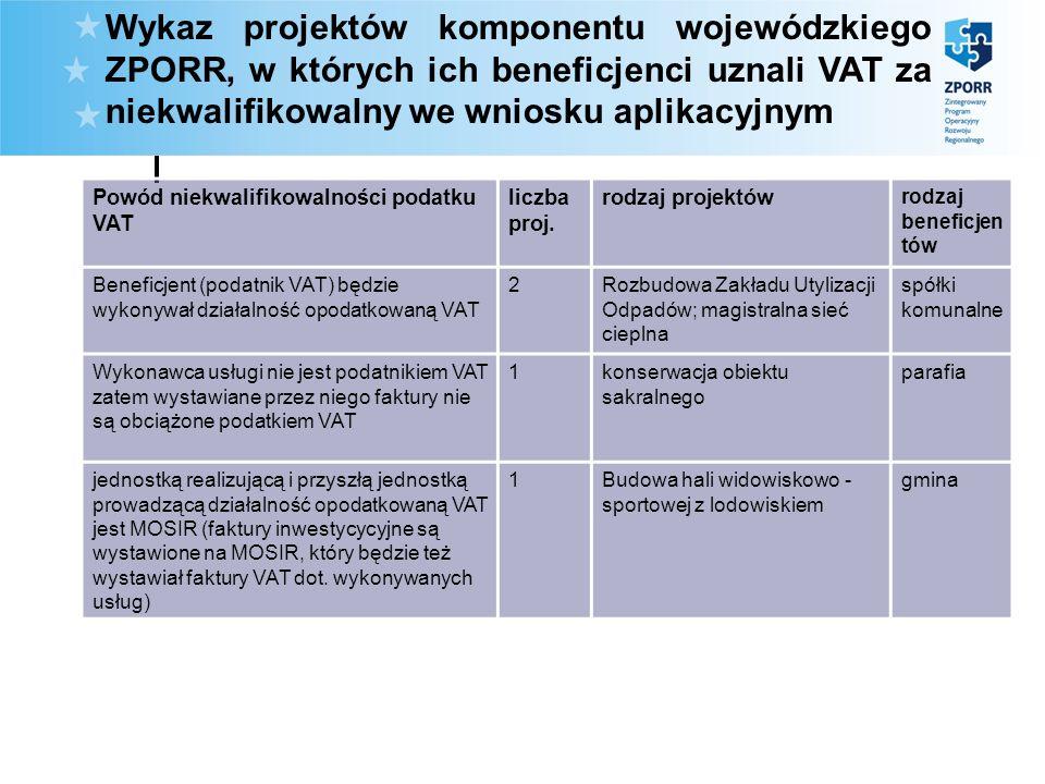 Wykaz projektów komponentu wojewódzkiego ZPORR, w których ich beneficjenci uznali VAT za niekwalifikowalny we wniosku aplikacyjnym