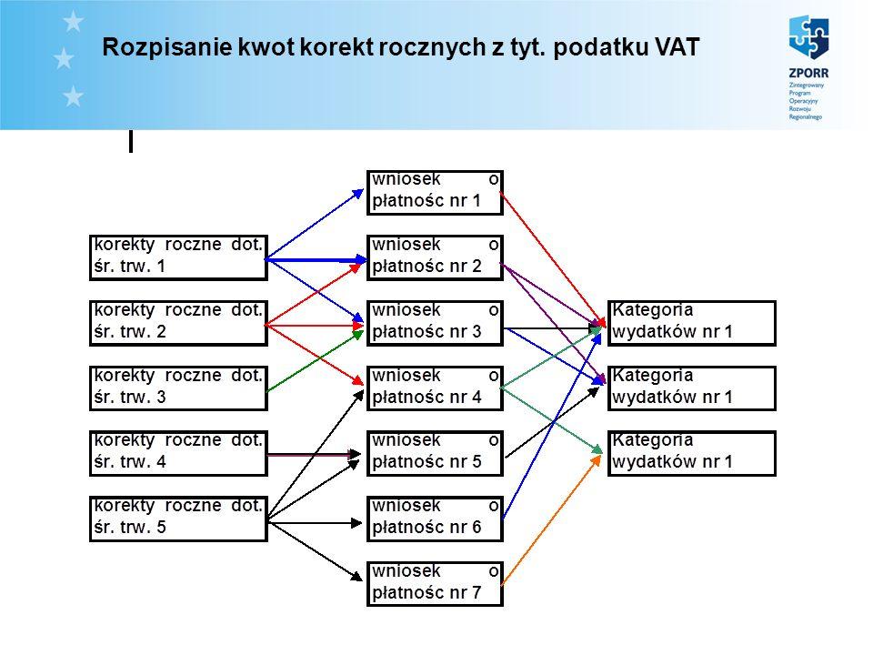 Rozpisanie kwot korekt rocznych z tyt. podatku VAT