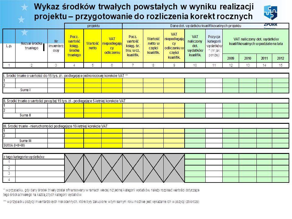 Wykaz środków trwałych powstałych w wyniku realizacji projektu – przygotowanie do rozliczenia korekt rocznych