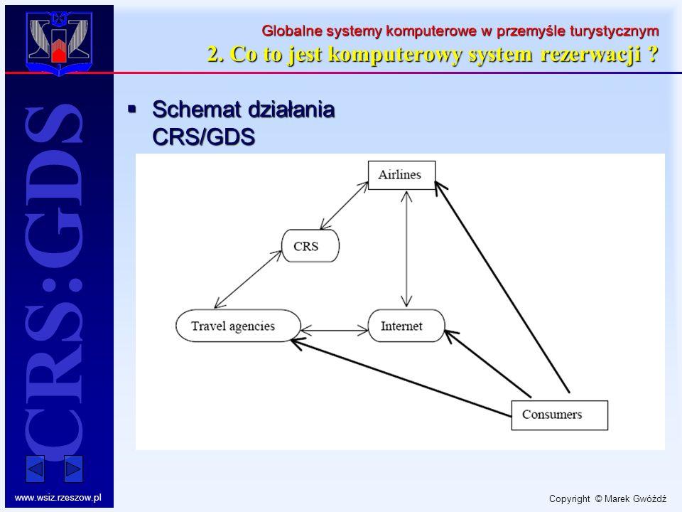 Schemat działania CRS/GDS