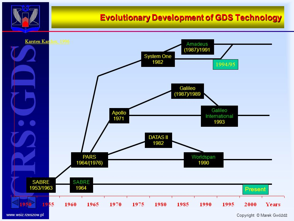 Evolutionary Development of GDS Technology