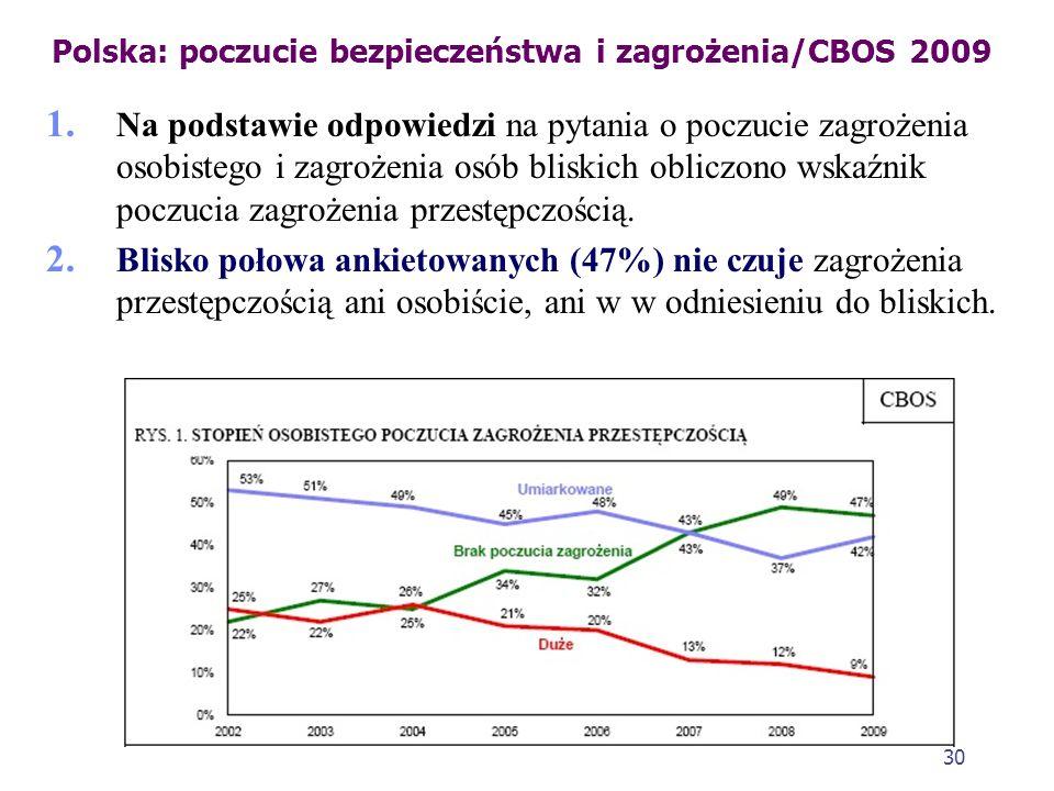 Polska: poczucie bezpieczeństwa i zagrożenia/CBOS 2009