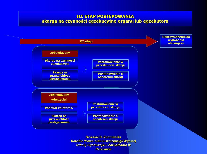 III ETAP POSTEPOWANIA skarga na czynności egzekucyjne organu lub egzekutora