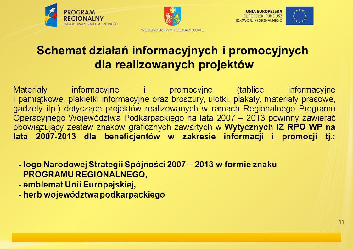 Schemat działań informacyjnych i promocyjnych dla realizowanych projektów