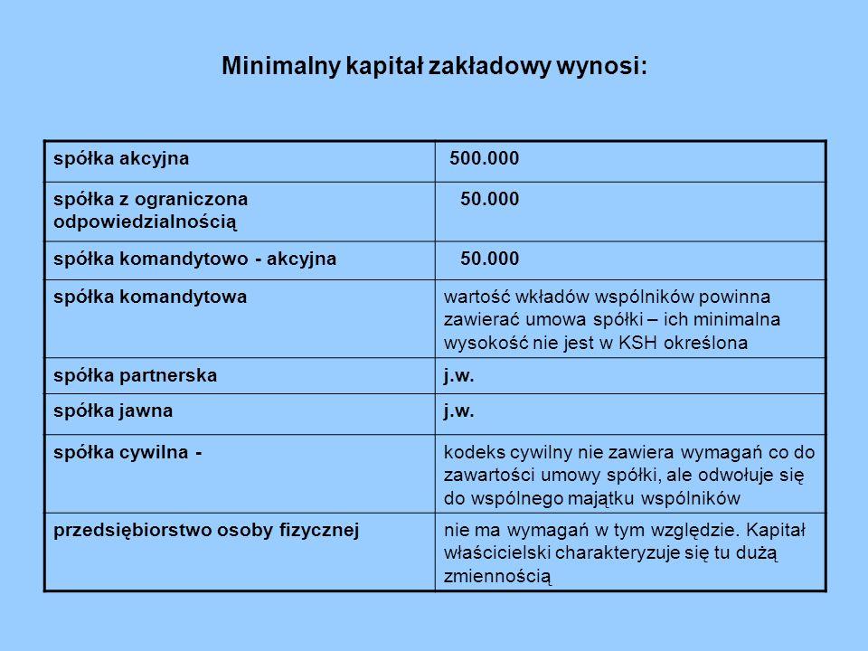 Minimalny kapitał zakładowy wynosi: