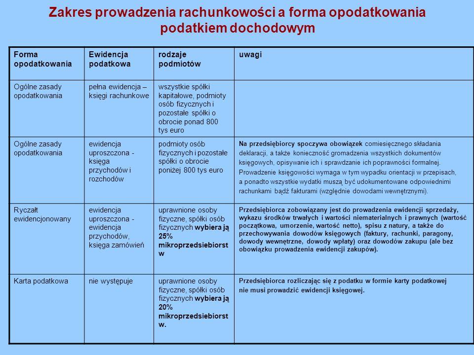 Zakres prowadzenia rachunkowości a forma opodatkowania podatkiem dochodowym