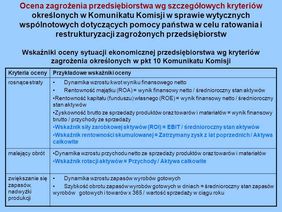 Ocena zagrożenia przedsiębiorstwa wg szczegółowych kryteriów określonych w Komunikatu Komisji w sprawie wytycznych wspólnotowych dotyczących pomocy państwa w celu ratowania i restrukturyzacji zagrożonych przedsiębiorstw Wskaźniki oceny sytuacji ekonomicznej przedsiębiorstwa wg kryteriów zagrożenia określonych w pkt 10 Komunikatu Komisji