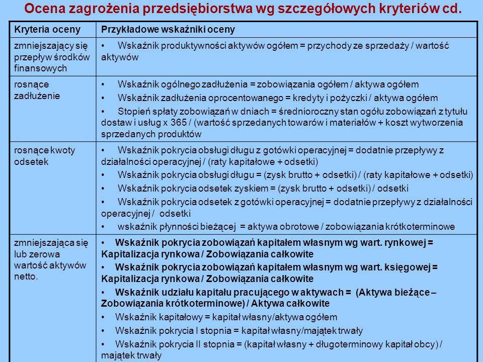 Ocena zagrożenia przedsiębiorstwa wg szczegółowych kryteriów cd.
