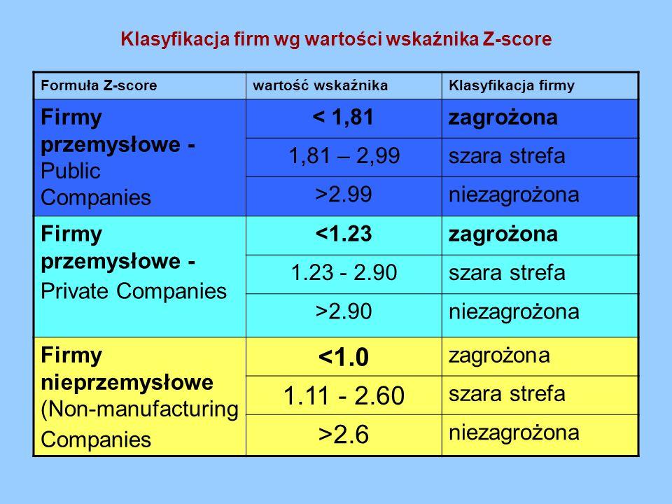 Klasyfikacja firm wg wartości wskaźnika Z-score