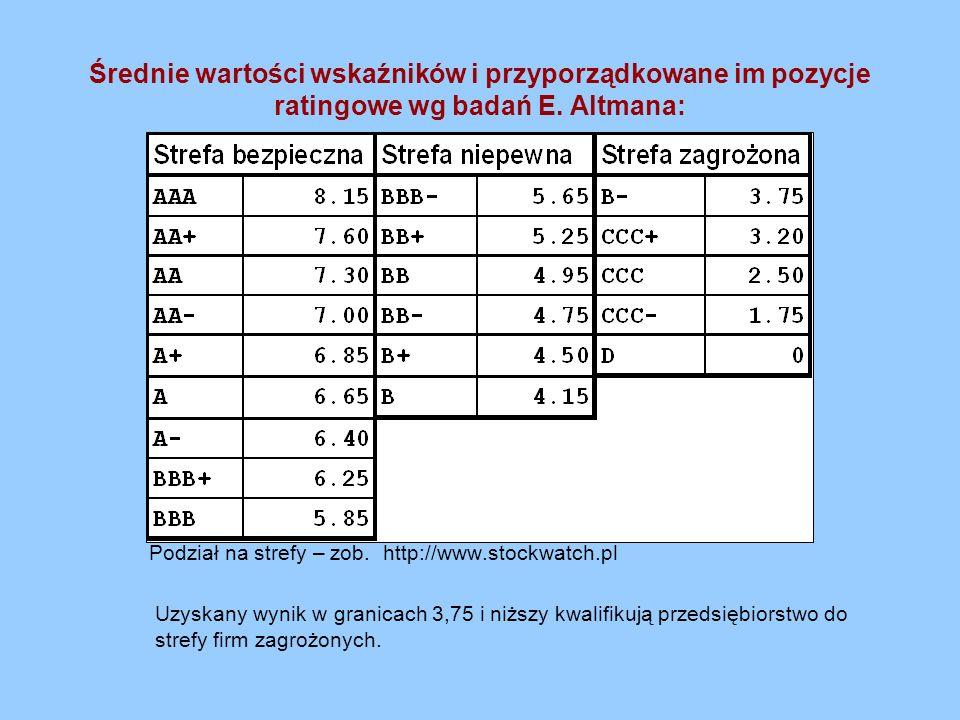 Średnie wartości wskaźników i przyporządkowane im pozycje ratingowe wg badań E. Altmana: