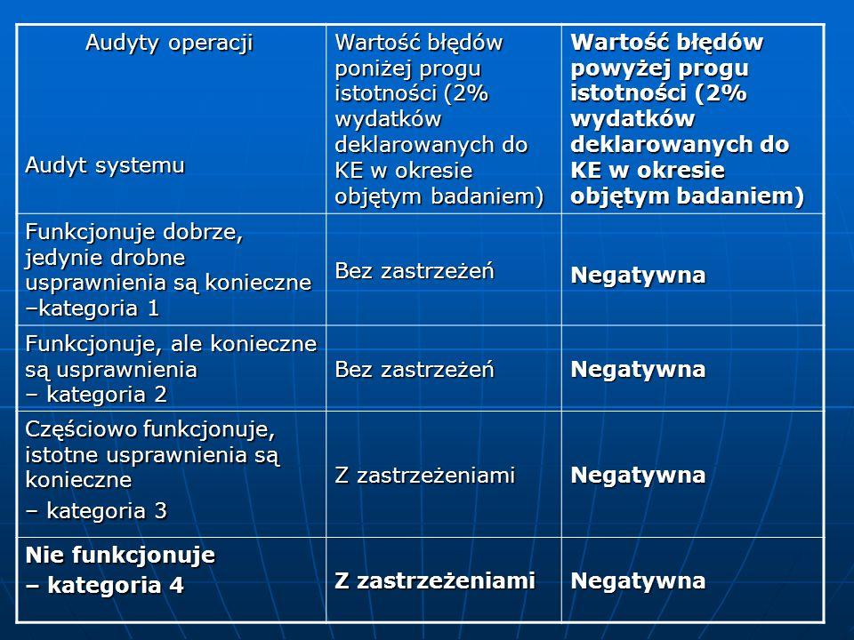 Audyty operacji Audyt systemu. Wartość błędów poniżej progu istotności (2% wydatków deklarowanych do KE w okresie objętym badaniem)