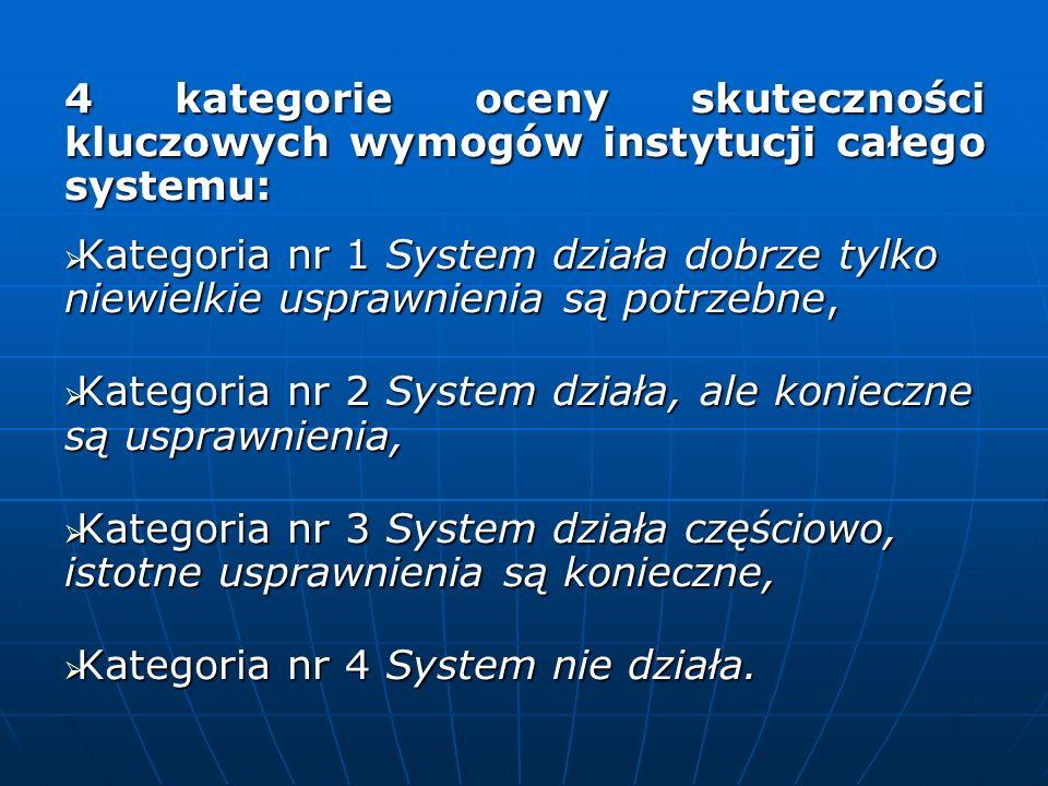 4 kategorie oceny skuteczności kluczowych wymogów instytucji całego systemu: