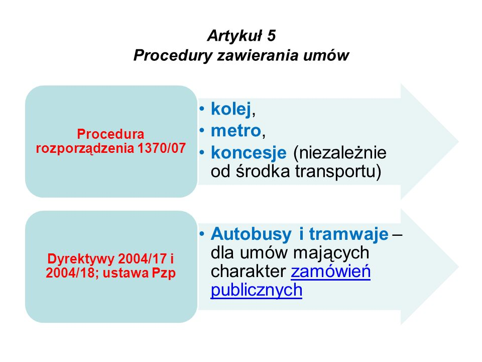 Artykuł 5 Procedury zawierania umów