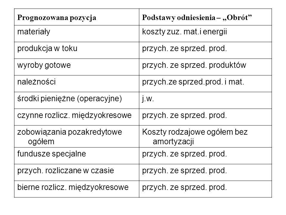 """Prognozowana pozycja Podstawy odniesienia – """"Obrót materiały. koszty zuz. mat.i energii. produkcja w toku."""