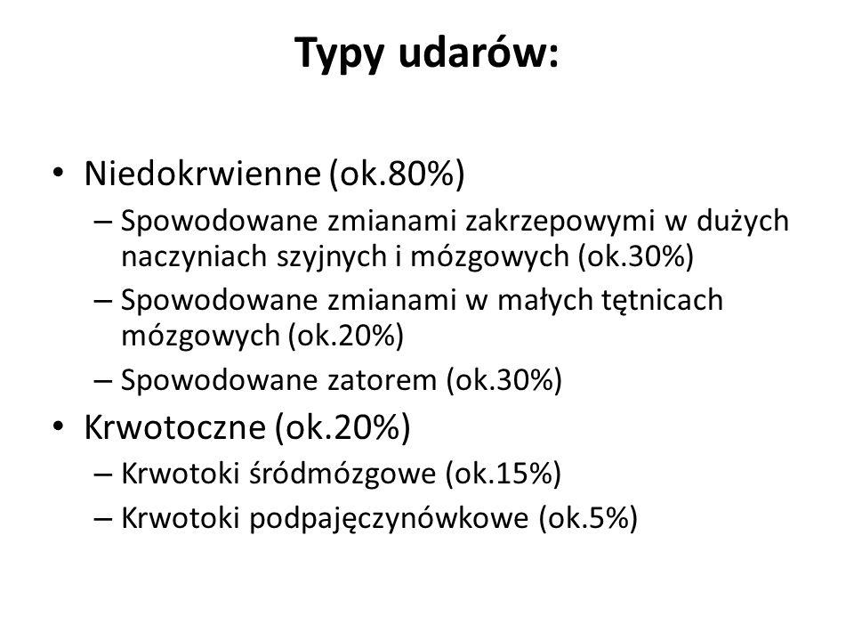 Typy udarów: Niedokrwienne (ok.80%) Krwotoczne (ok.20%)