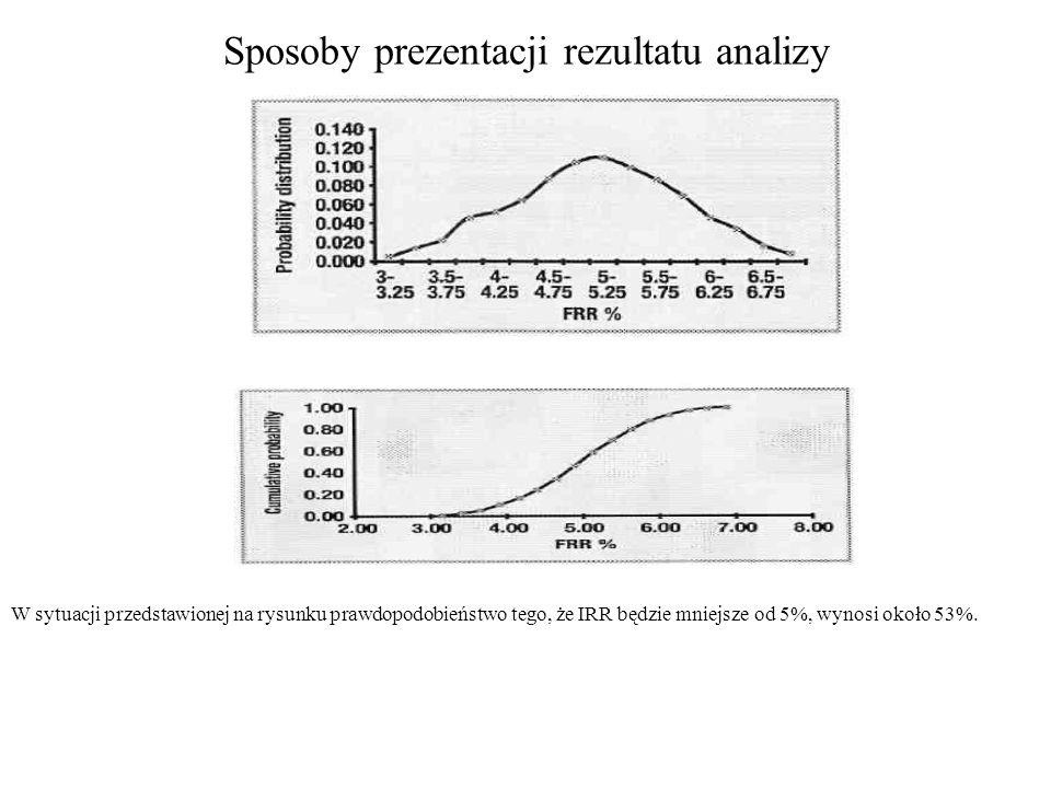 Sposoby prezentacji rezultatu analizy