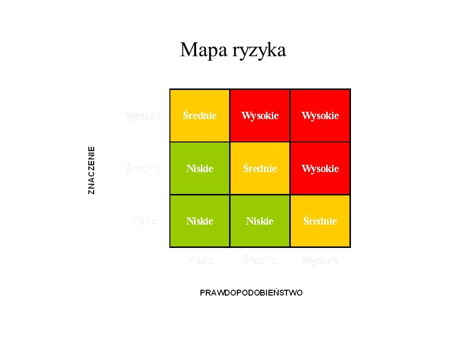 Mapa ryzyka
