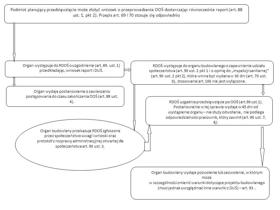 Podmiot planujący przedsięwzięcie może złożyć wniosek o przeprowadzenie OOŚ dostarczając równocześnie raport (art. 88 ust. 1, pkt 2). Przepis art. 69 i 70 stosuje się odpowiednio