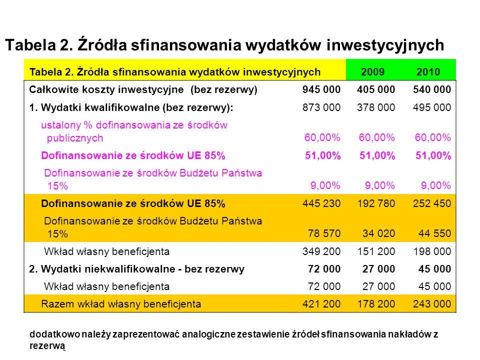 Tabela 2. Źródła sfinansowania wydatków inwestycyjnych