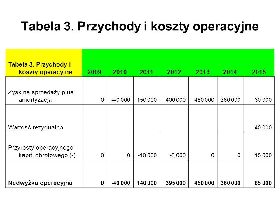 Tabela 3. Przychody i koszty operacyjne