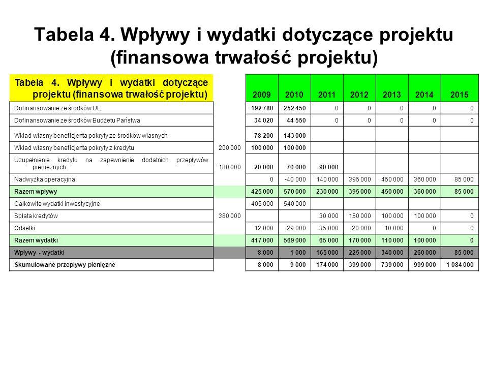 Tabela 4. Wpływy i wydatki dotyczące projektu (finansowa trwałość projektu)