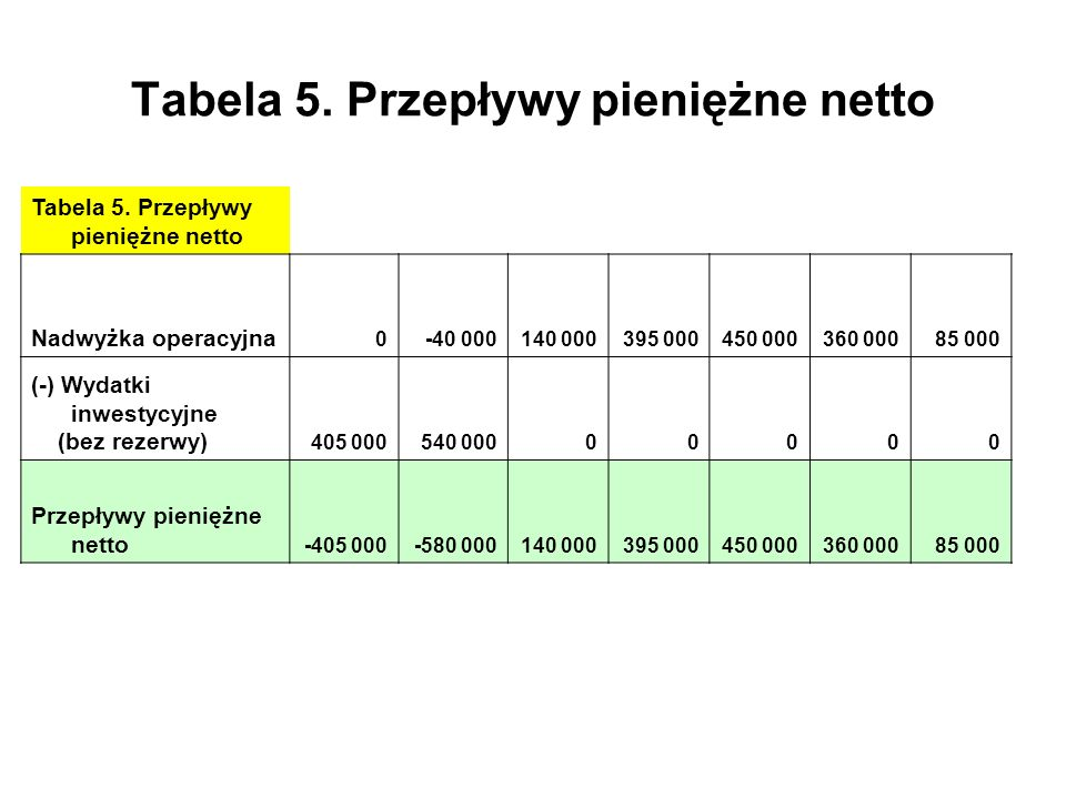 Tabela 5. Przepływy pieniężne netto