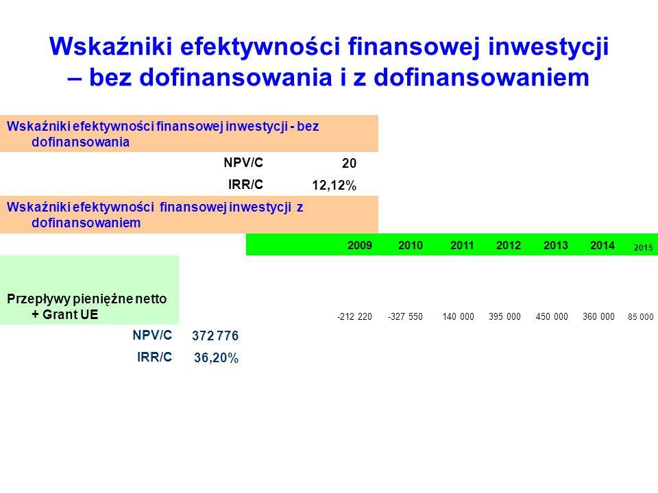Wskaźniki efektywności finansowej inwestycji – bez dofinansowania i z dofinansowaniem