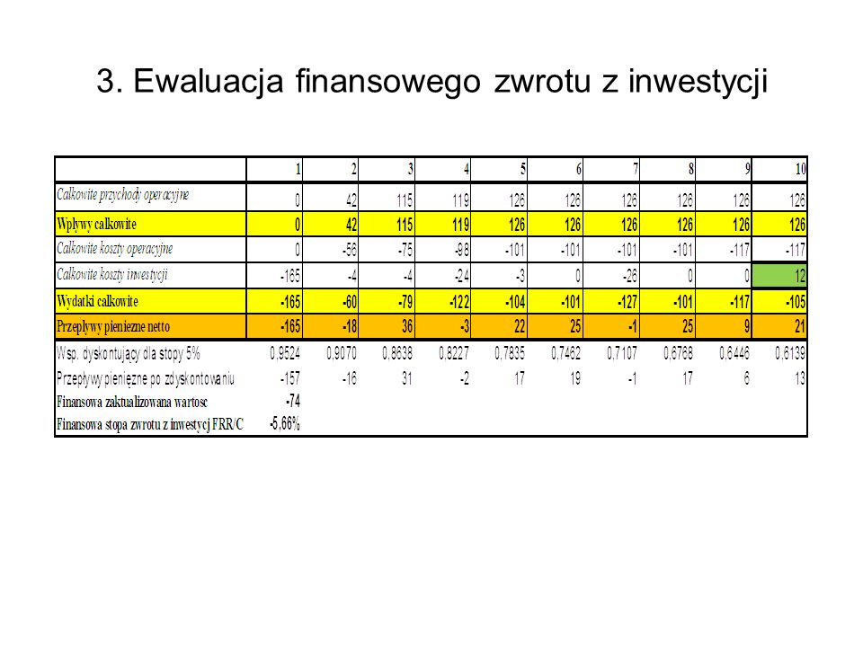 3. Ewaluacja finansowego zwrotu z inwestycji