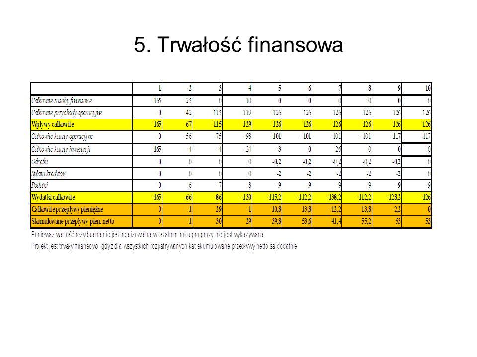 5. Trwałość finansowa '