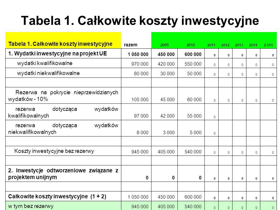 Tabela 1. Całkowite koszty inwestycyjne