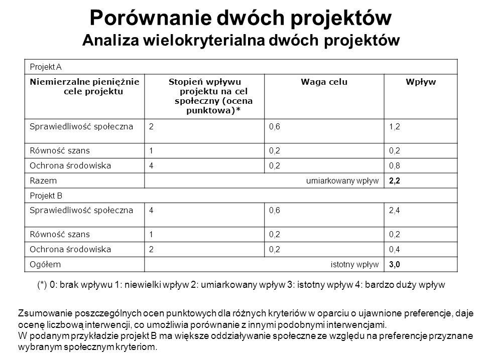 Porównanie dwóch projektów Analiza wielokryterialna dwóch projektów