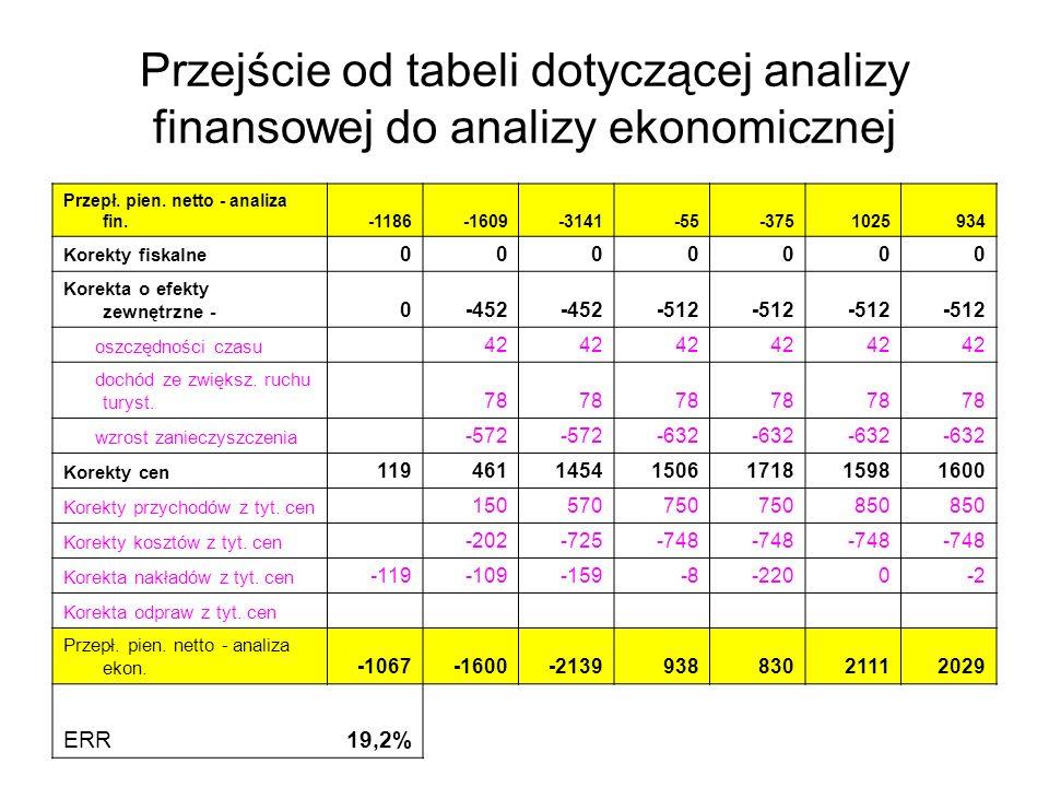 Przejście od tabeli dotyczącej analizy finansowej do analizy ekonomicznej