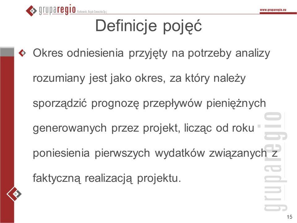 Definicje pojęć