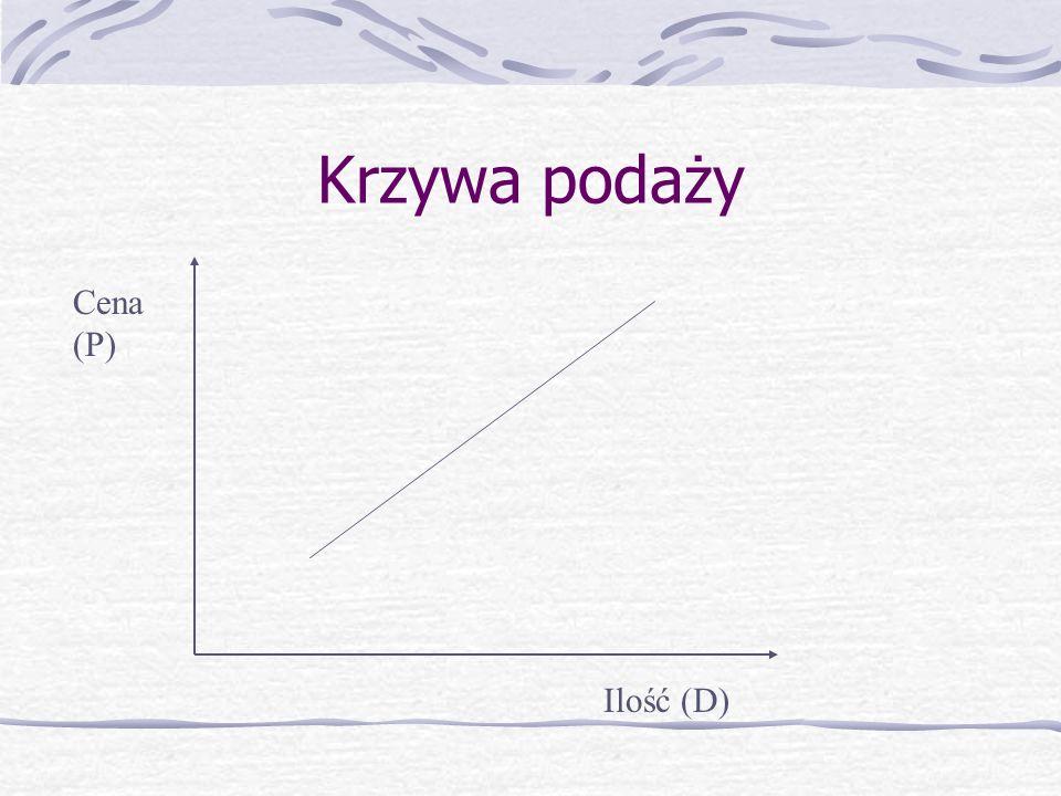 Krzywa podaży Cena (P) Ilość (D)