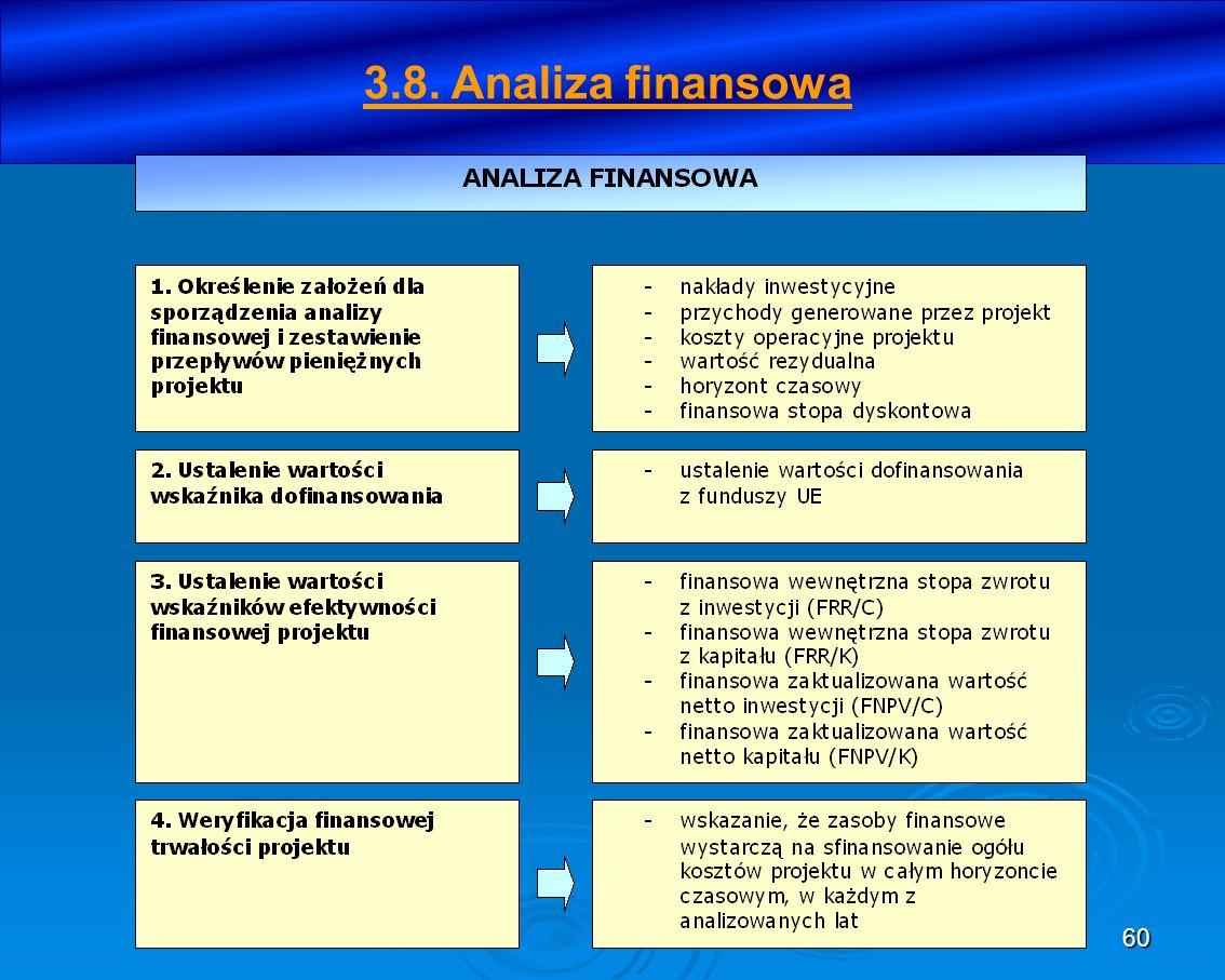 3.8. Analiza finansowa