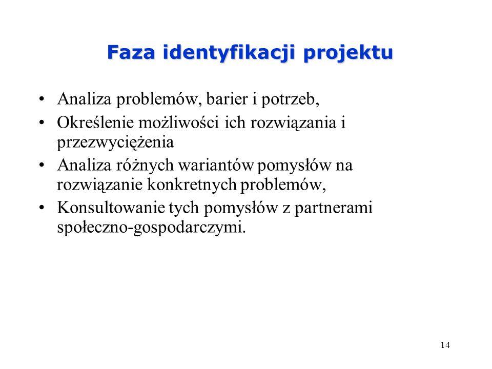 Faza identyfikacji projektu