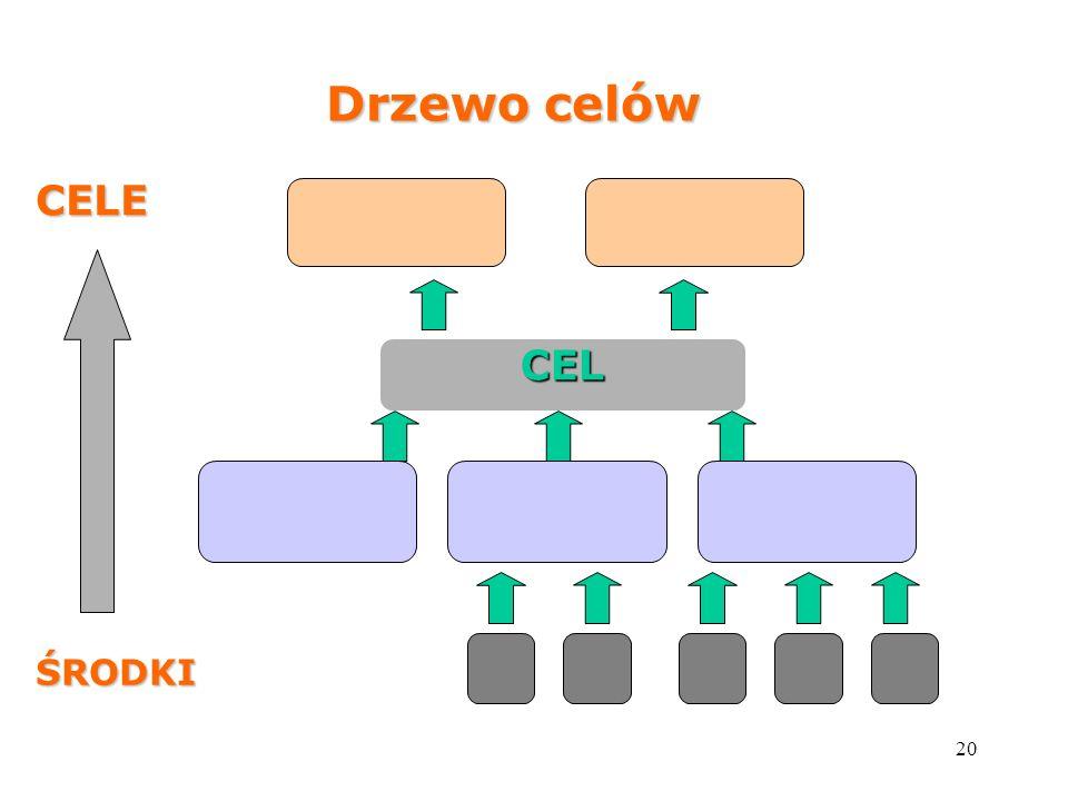 Drzewo celów CELE CEL ŚRODKI