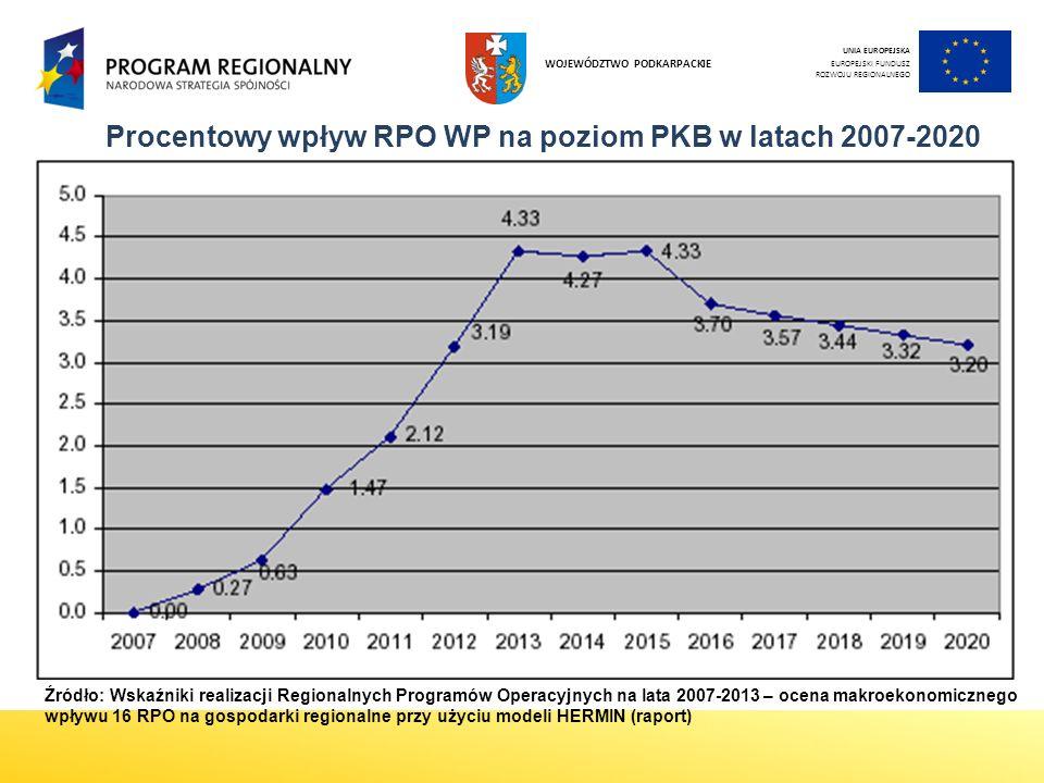 Procentowy wpływ RPO WP na poziom PKB w latach 2007-2020