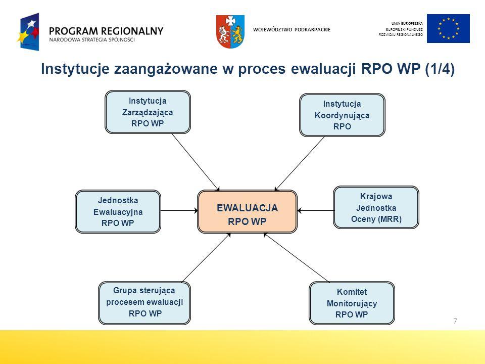 Instytucje zaangażowane w proces ewaluacji RPO WP (1/4)