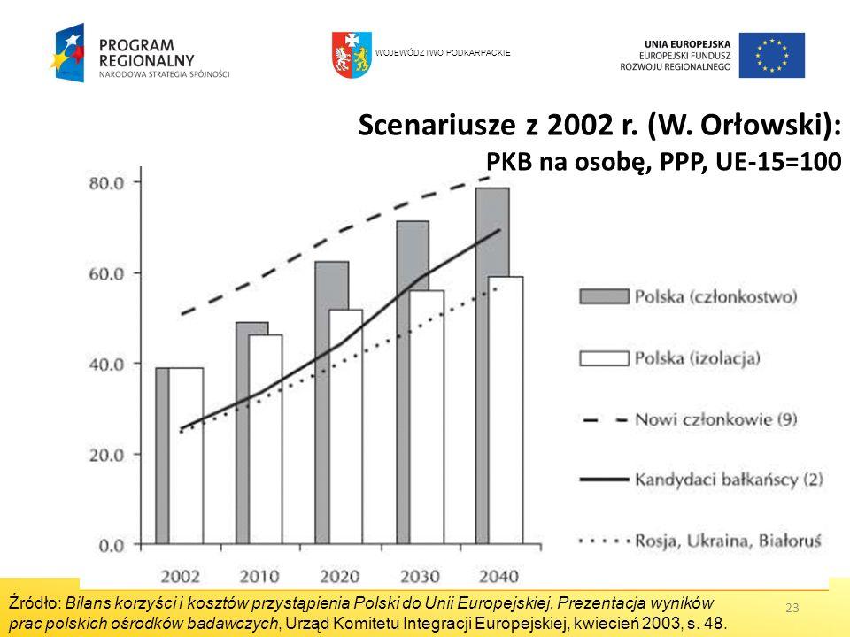 Scenariusze z 2002 r. (W. Orłowski): PKB na osobę, PPP, UE-15=100