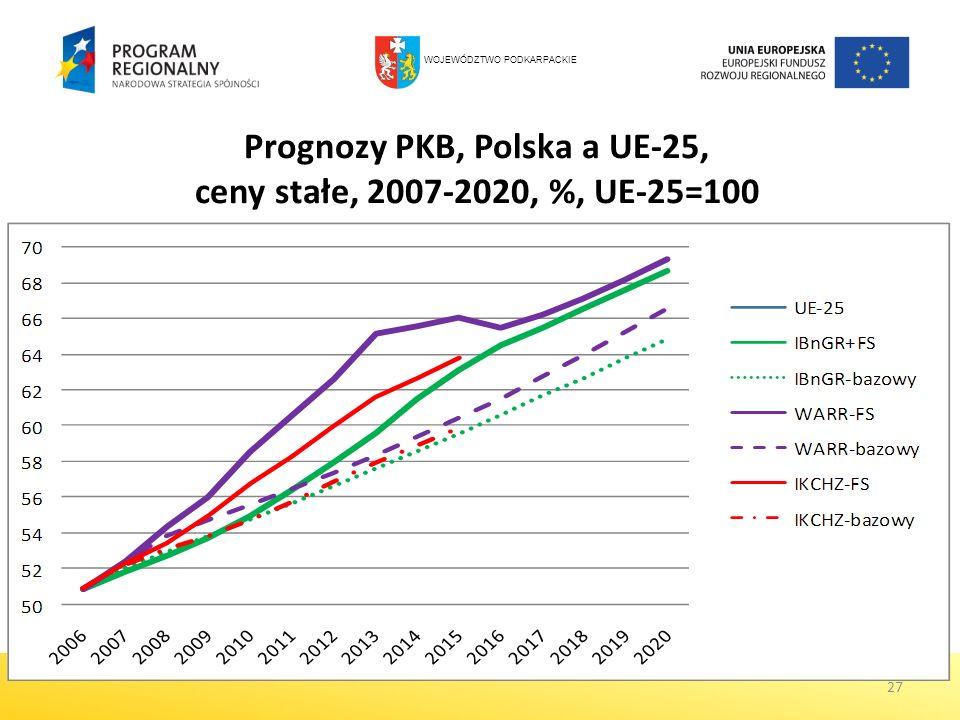 Prognozy PKB, Polska a UE-25, ceny stałe, 2007-2020, %, UE-25=100